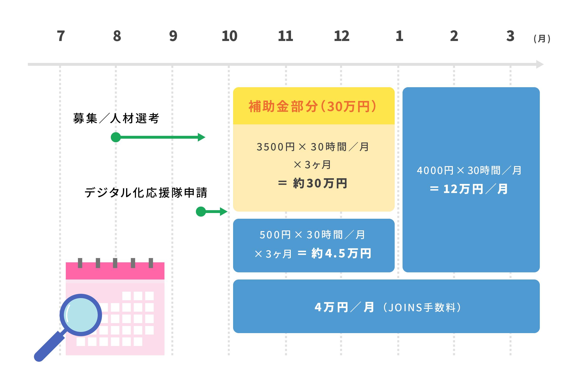 JOINSの活用スケジュールとイメージ