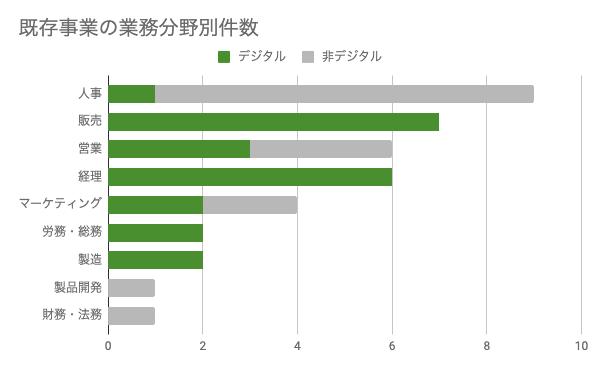 既存事業の業務分野別件数