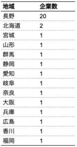 地域別企業数