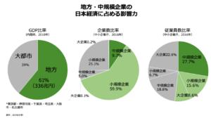 地方・中規模企業の日本経済に占める影響力