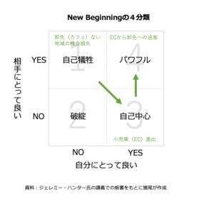 New Beginningの4分類