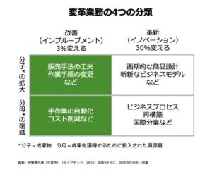 変革業務の4つの分類